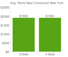Graph of average rent prices for Concourse New York